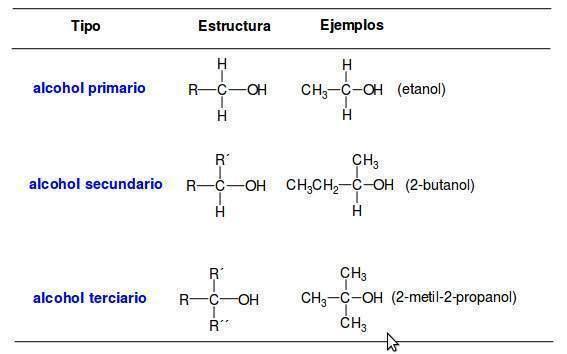 Formula de alcohol