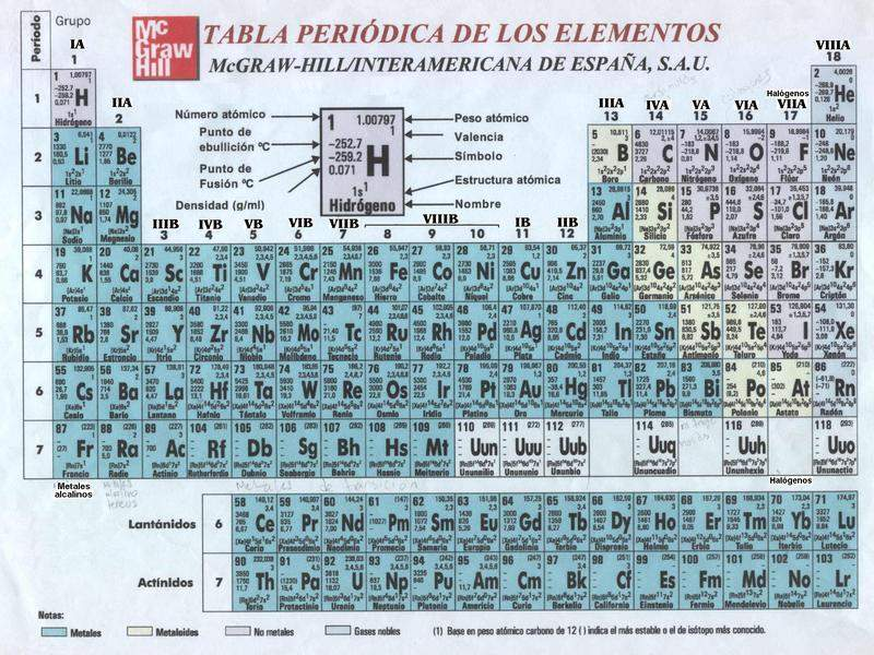 Tabla peridica de elementos qumicos periodic tables of the tabla peridica de elementos qumicos periodic tables of the elements in spanish languagemichael canov from czech republic urtaz Choice Image