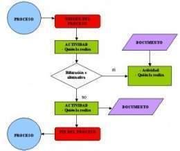 Diagrama de flujo ecured diagrama de flujo ccuart Images