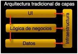 Arquitectura de capas en sistemas de informaci n ecured for Arquitectura 3 capas