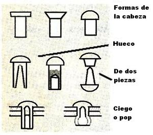 Remache ecured for Remaches de hierro
