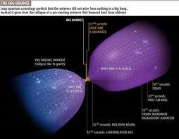 Schleifen Quanten Theorie