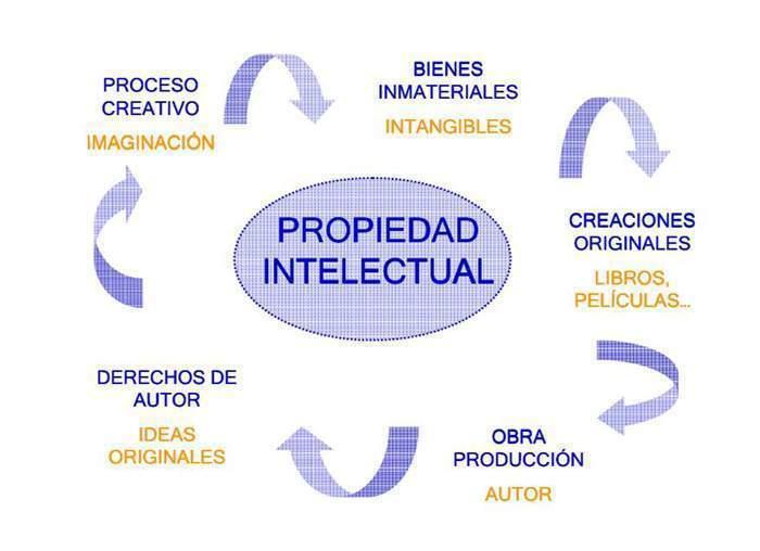 libro derecho de la propiedad intelectual pdf