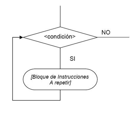 Estructuras De Control Iteraciones Ecured