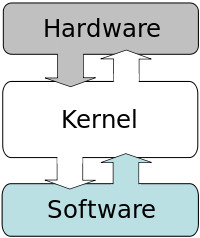 Núcleo Informática Ecured