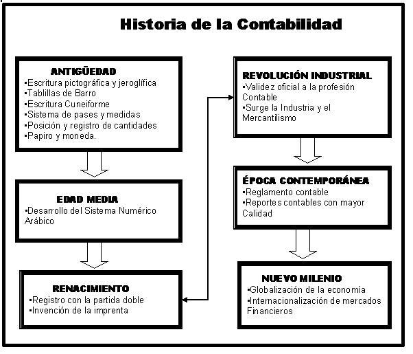Historia de la contabilidad - EcuRed
