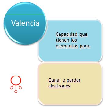 Valencia Química Ecured