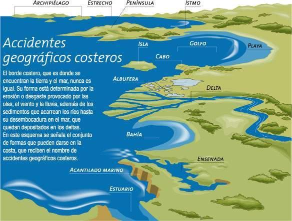 Accidentes Geográficos Costeros Ecured