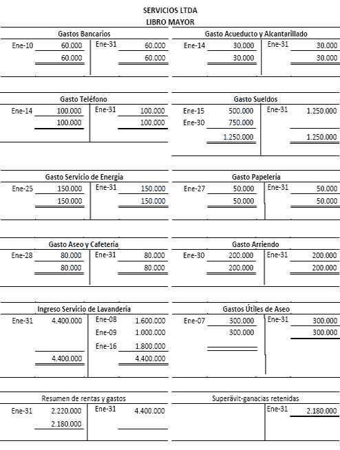 Compra De Utiles De Oficina Asiento Contable.Libro Mayor Ecured