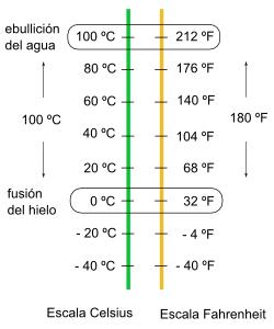 Grado Fahrenheit Ecured