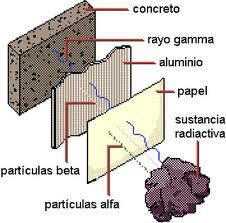 Radiactividad ecured concepto propiedad de algunos elementos qumicos que consiste en la desintegracin espontnea de sus ncleos atmicos urtaz Images