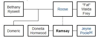 Ramsay Bolton Ecured