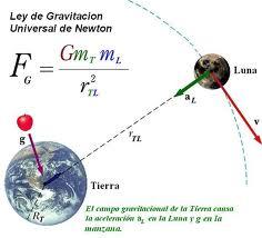 Ley de la gravedad - EcuRed