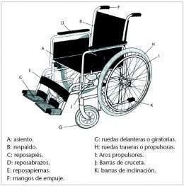 silla de ruedas funcion