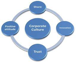 Cultura Corporativa Ecured