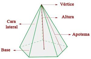 Pirámide Ecured