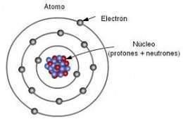 átomo Ecured