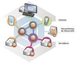 Sistema Gestor De Base De Datos Ecured
