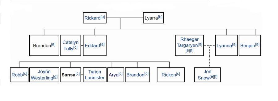 Rickon Stark Ecured