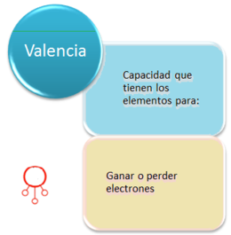 Valencia qumica ecured capa de valencia mapa conceptualg urtaz Gallery