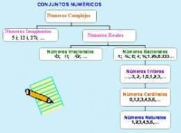 Conjuntos numricos ecured concepto colecciones no ordenadas de nmeros sin repeticin ccuart Choice Image