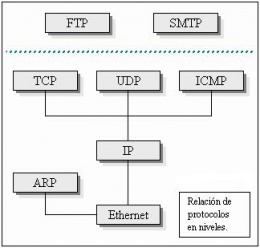 Protocolo IP - EcuRed