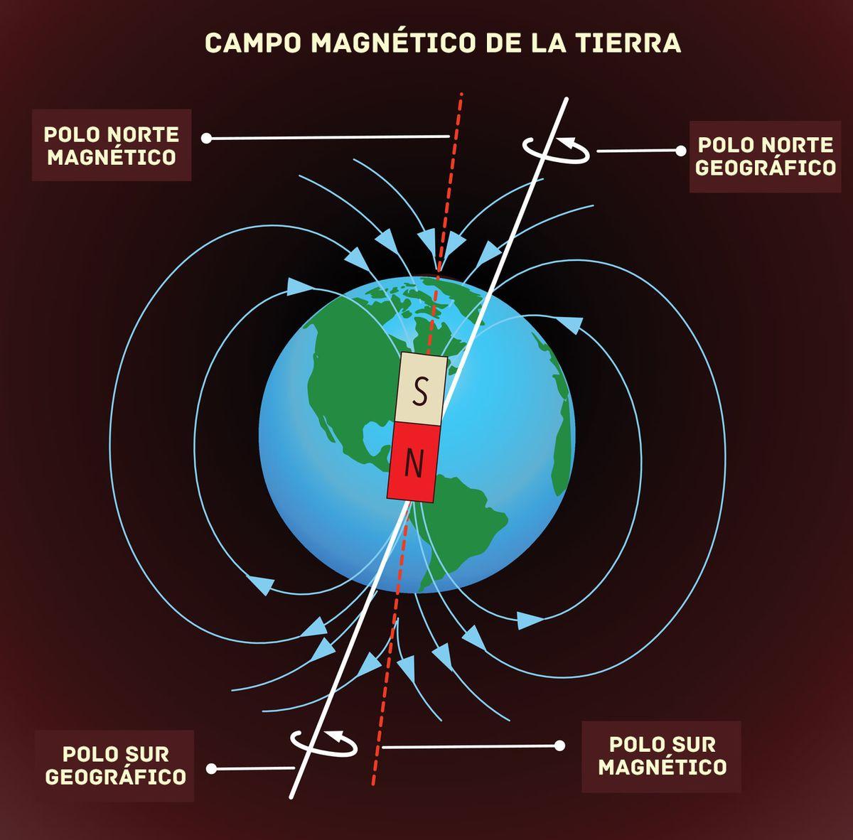 Campo magnético terrestre - EcuRed