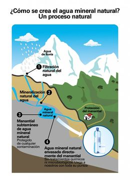 cc2412e2e2f Agua mineral Natural - EcuRed