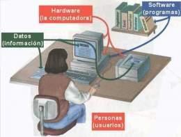 Sistema informático - EcuRed