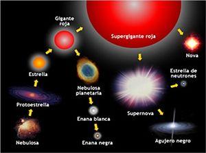 Anexo:Tipos de estrellas - EcuRed
