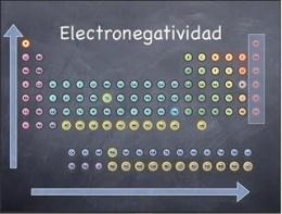 Electronegatividad ecured electronegatividadeg urtaz Choice Image